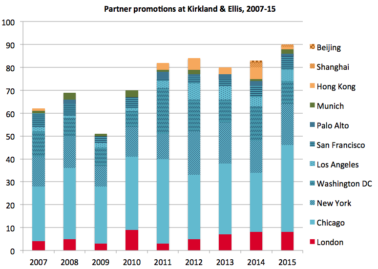 Kirkland & Ellis promotions