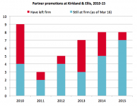Kirkland partner departures