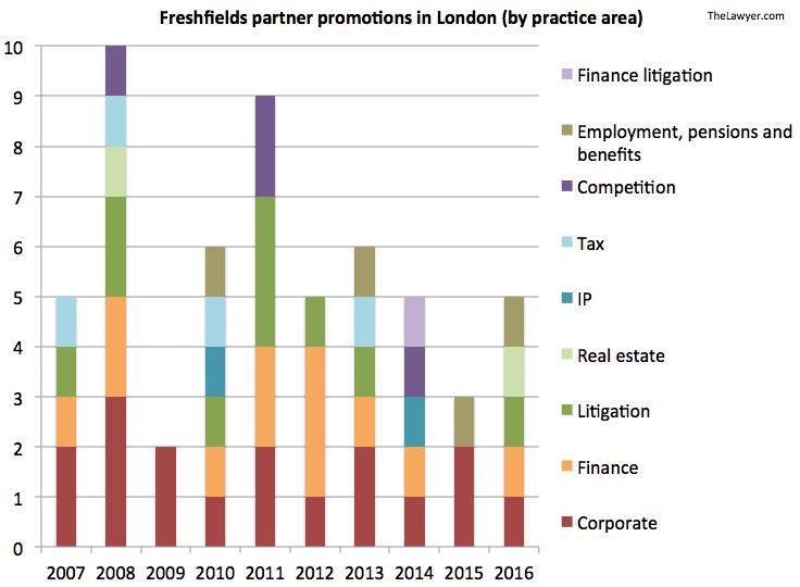 Freshfields partner promos