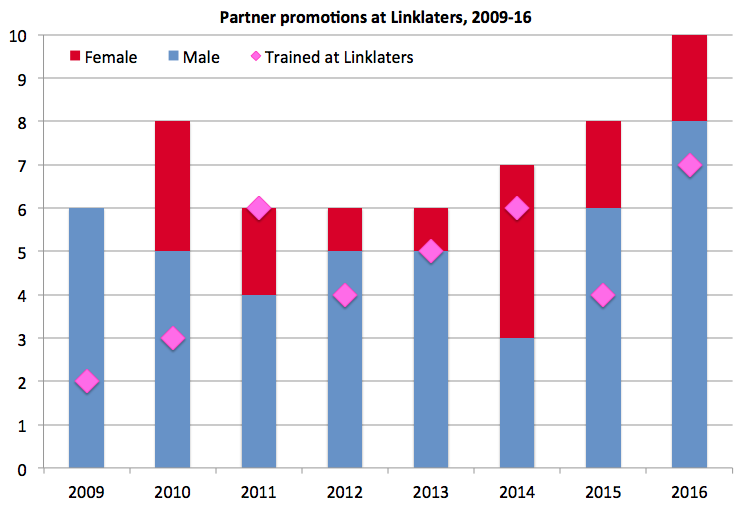 Linklaters promos by gender
