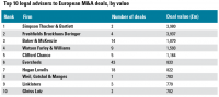 Top 10 legal advisers to European M&A deals, by value