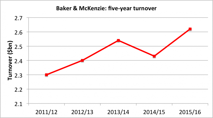 Bakers_turnover
