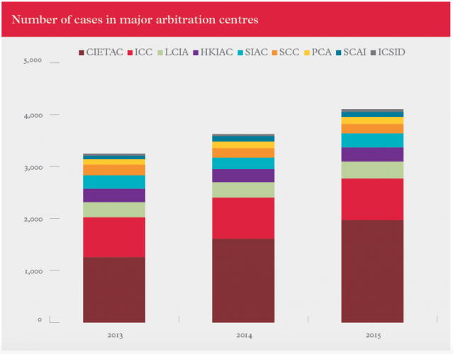 global-arbitration-centres