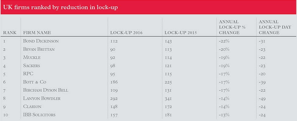 uk-firms-ranked-by-reduction-in-lock-up_2016_980