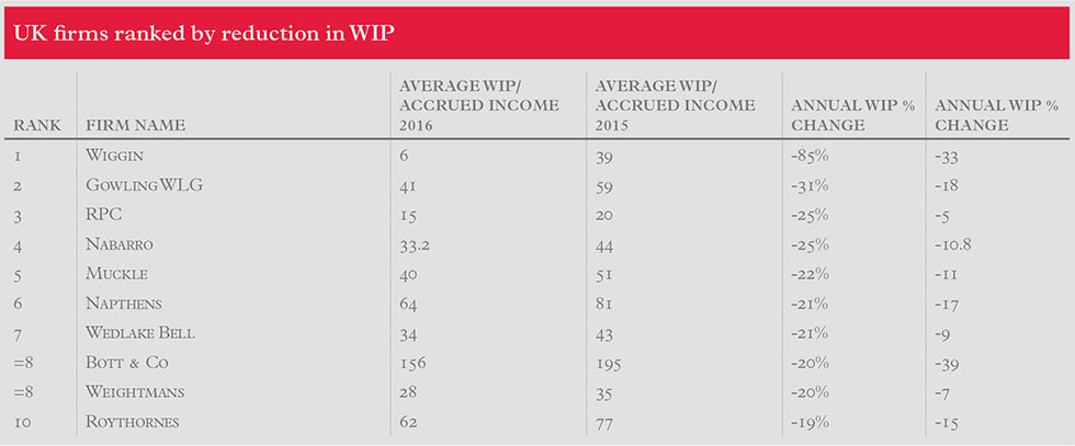uk-firms-ranked-by-reduction-in-wip_2016_980