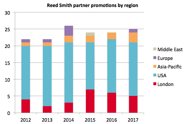 reed-smith-promotions-by-region