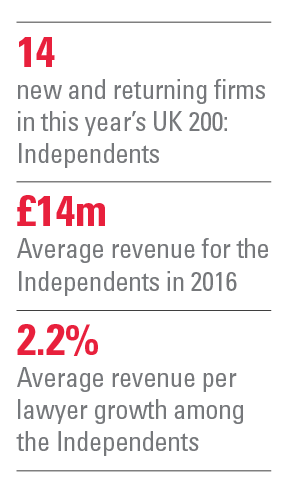uk-200-independents-stats