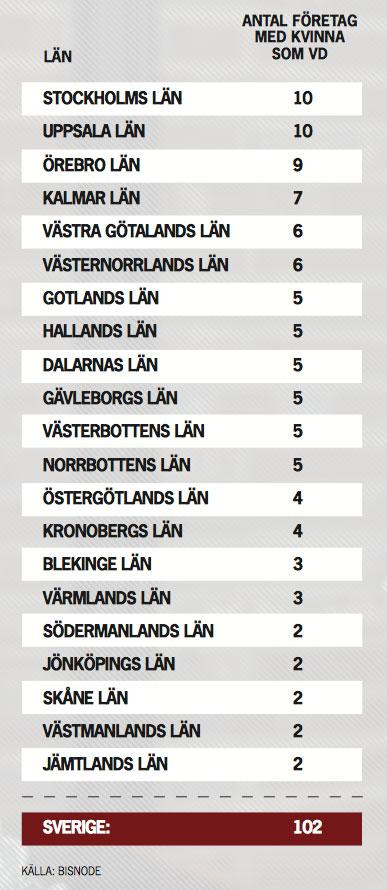 Ledarna undersökte hur många kvinnor som var vd:ar i de 50 största företagen i Sveriges samtliga län. Sammanlagt deltog 1052 företag i undersökningen. Av dem har 952 företag en manlig vd.