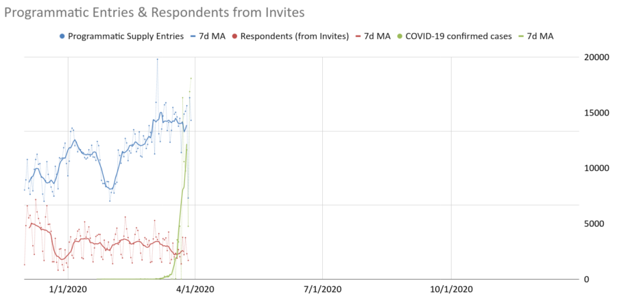 Programmatic Entries and Respondents from invites - Cint