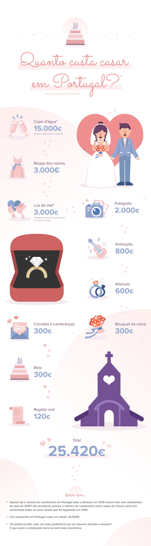 Infográfico - Custos de uma festa de casamento