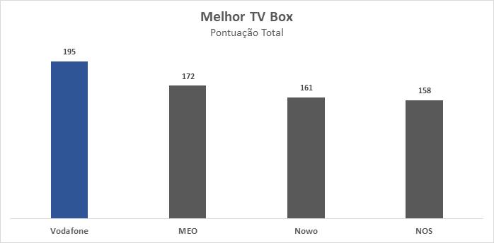 Melhor TV Box