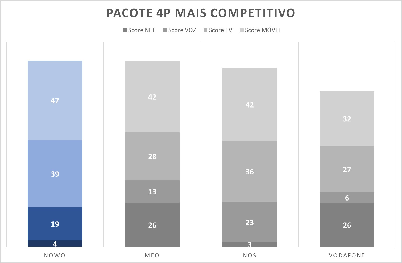 Gráfico_Pacote-4P-mais-competitivo1