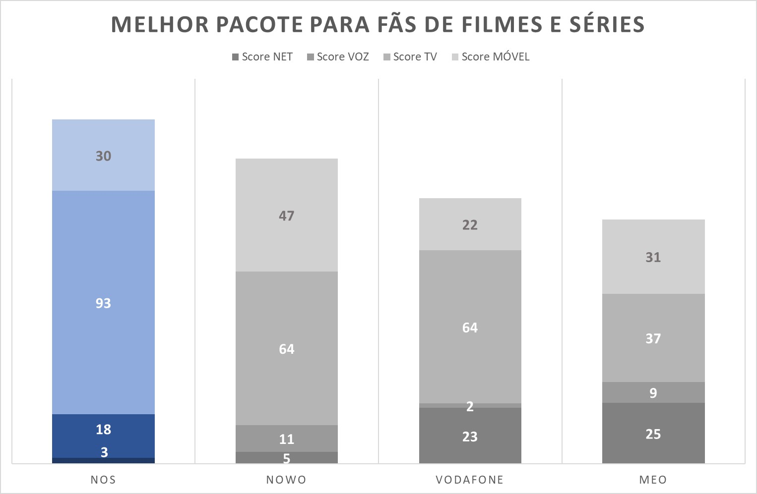 Gráfico_Melhor-pacote-para-fãs-de-filmes-e-séries