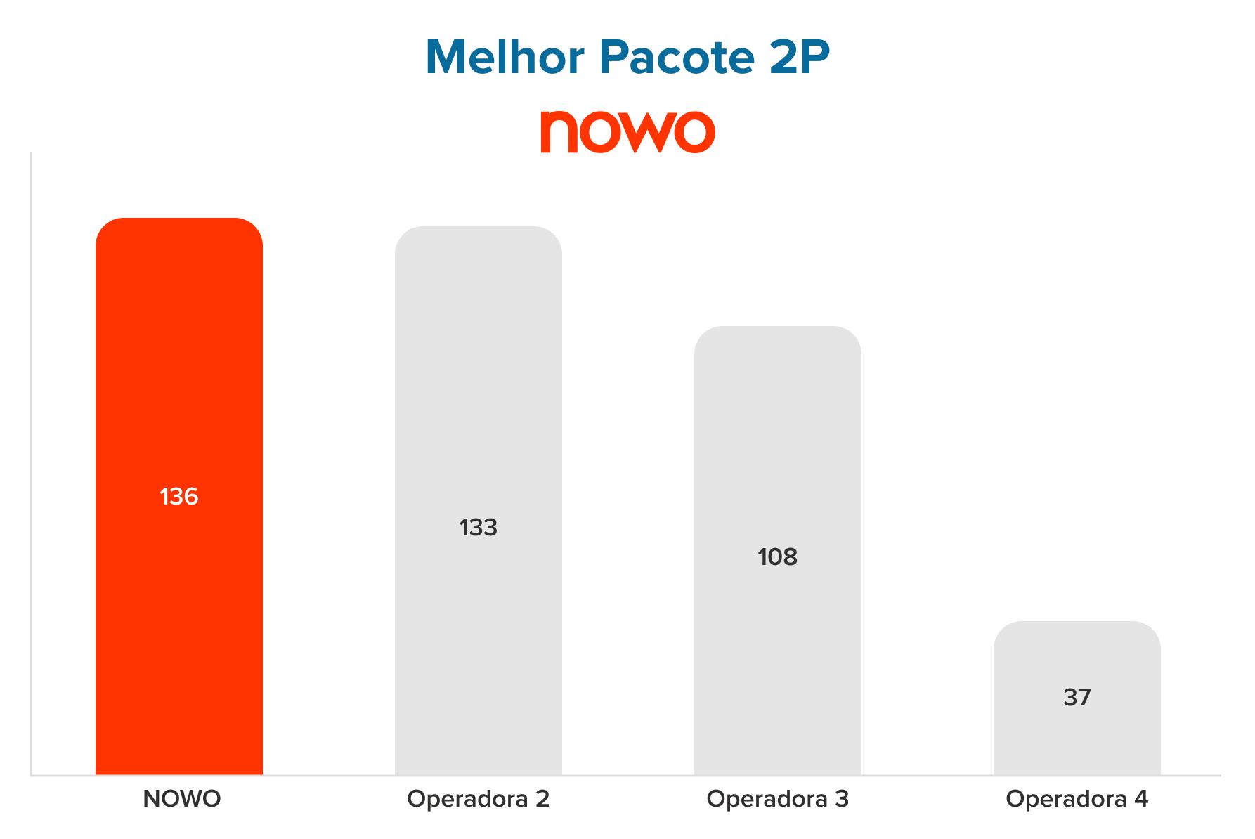 Gráfico_Pacote Dual-Play mais competitivo