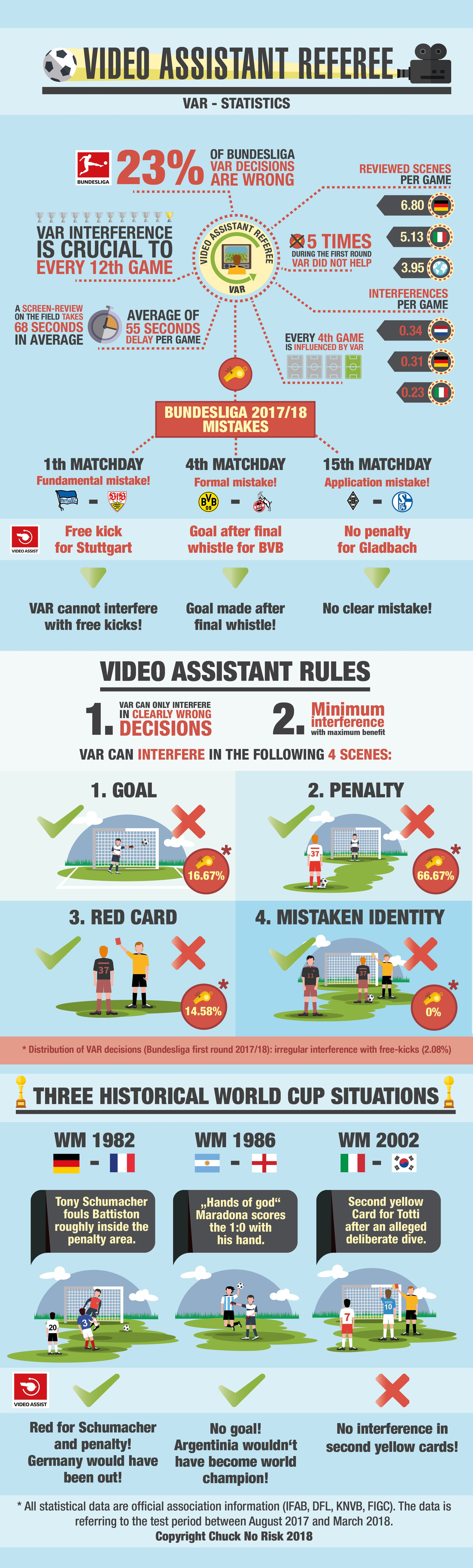 Video Assistant Referee at the World Cup 2018 - Stats and Resume