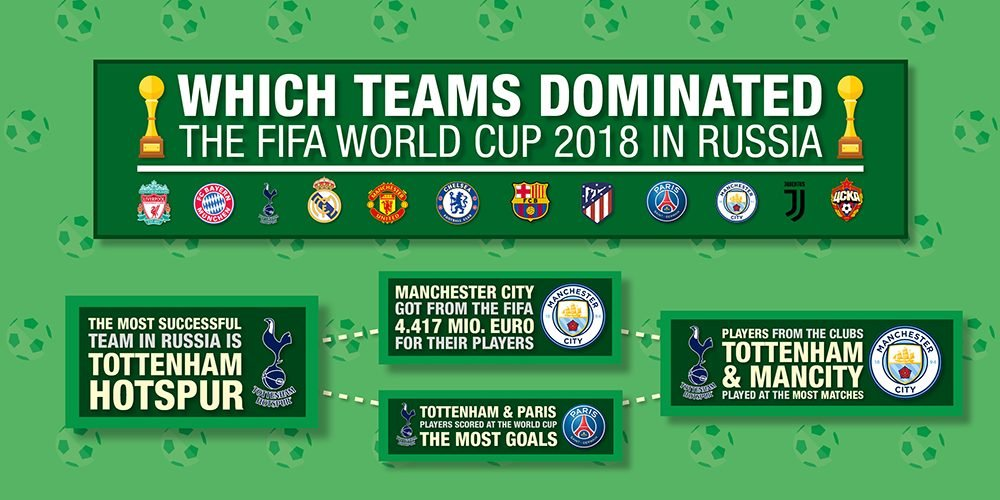 World Cup 2018 stats: Wich clubs dominated the tournament in