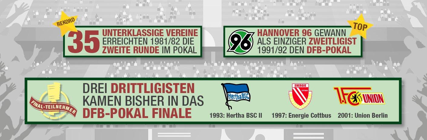 DFB-Pokal-unterklassige-Vereine-Fakten