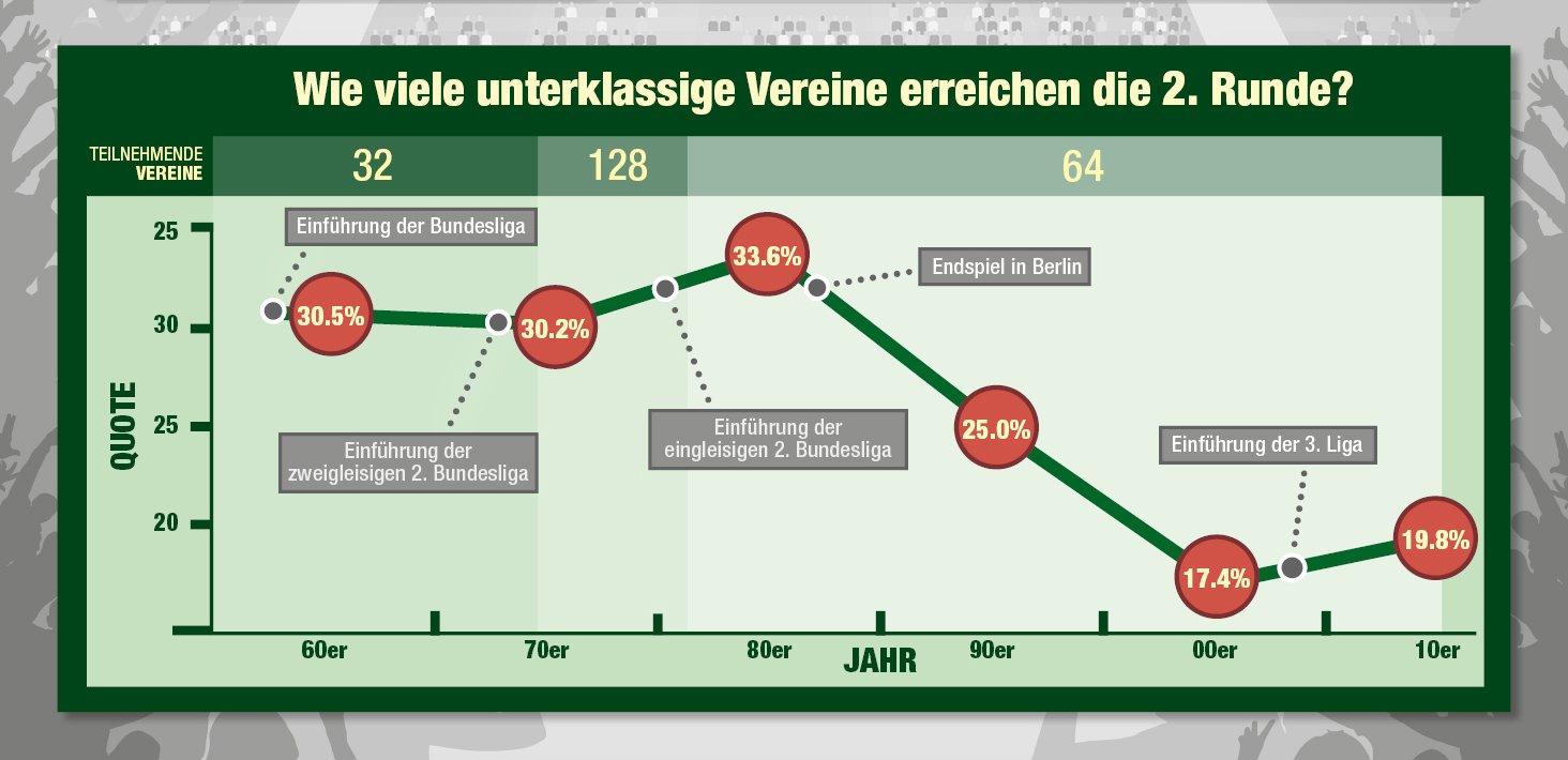 DFB-Pokal-unterklassige-Vereine-Jahrzehnte