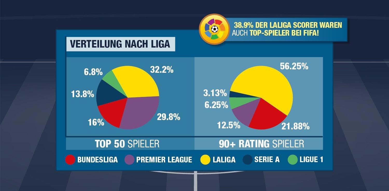 fifa-19-statstik-liga