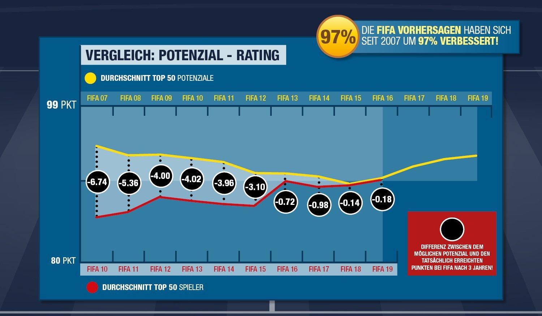 fifa-19-statistik-potenzial