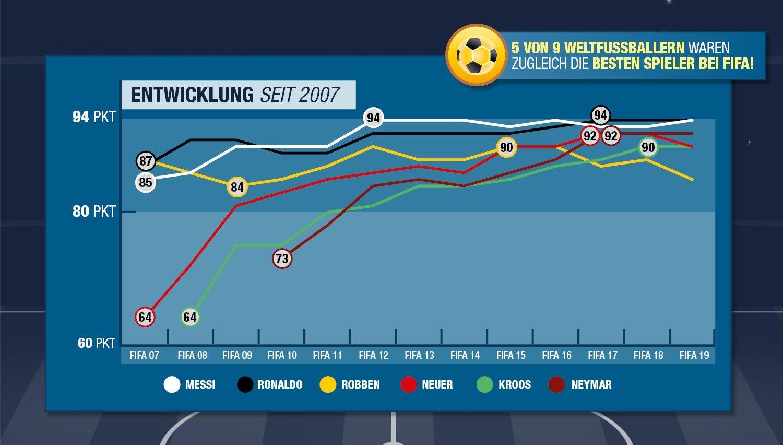 fifa-19-statistik-entwicklung1