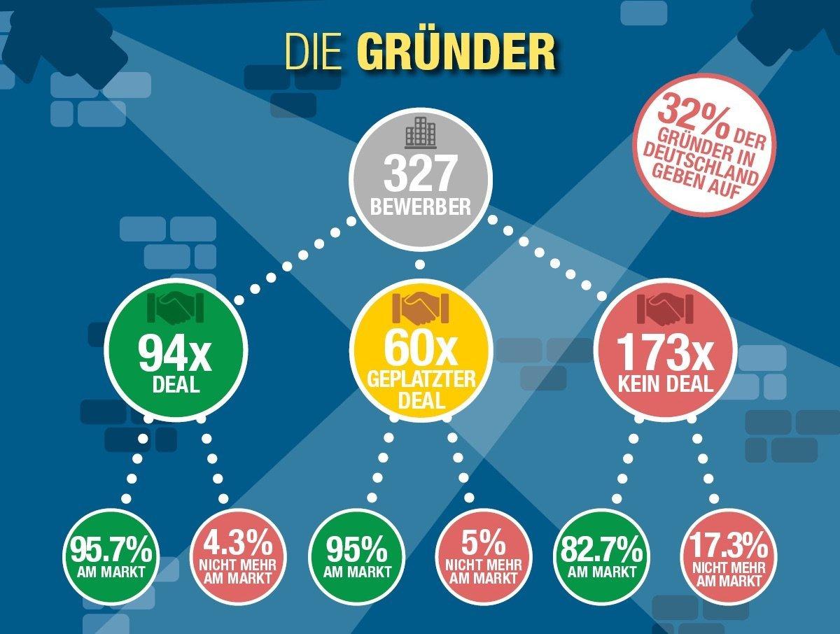 Hoehle_der_Loewen_statistik_gruender