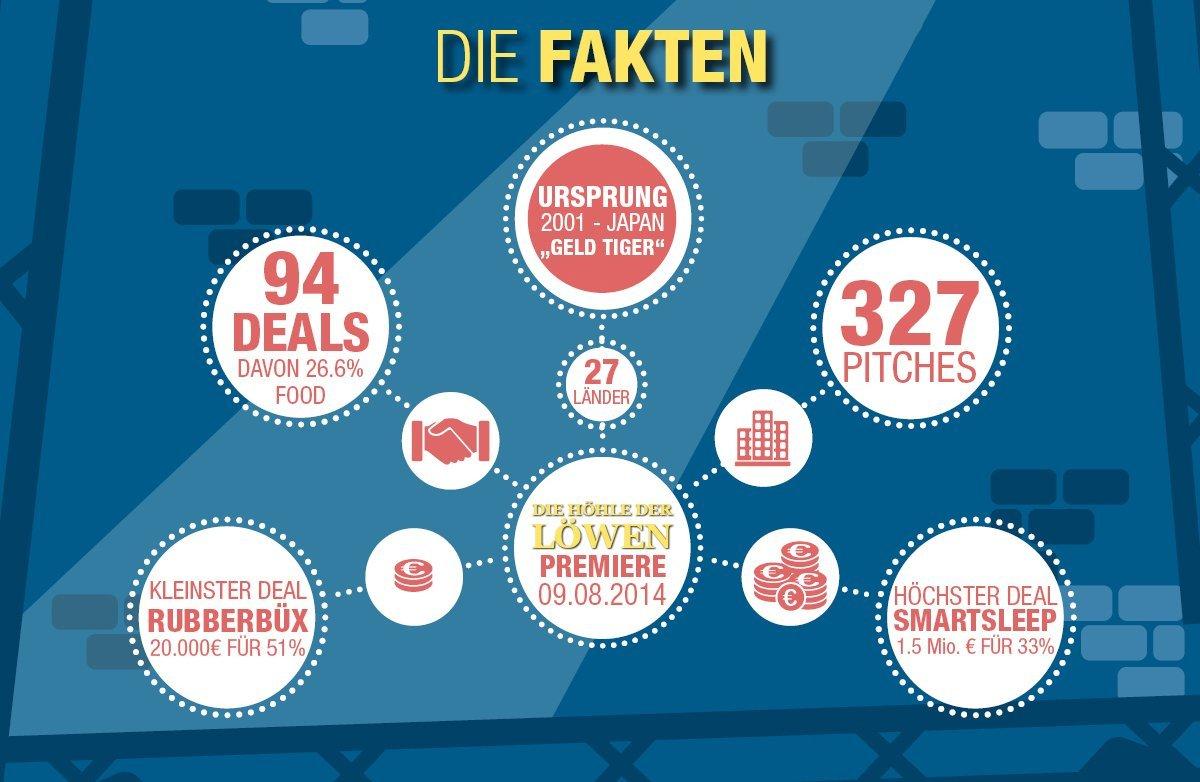 Hoehle_der_Loewen_statistik_fakten