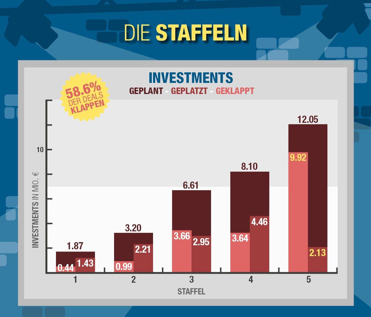 Hoehle_der_Loewen_statistik_investments