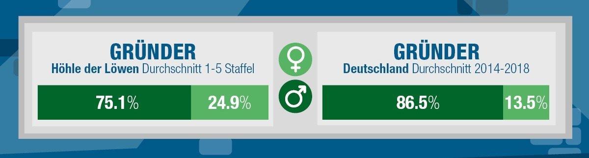 Hoehle_der_Loewen_statistik_geschlecht