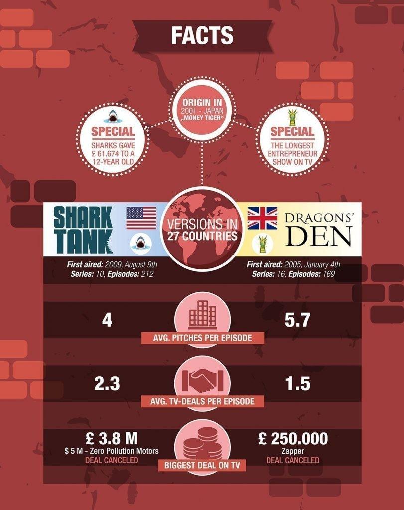 Dragons den stats vs shark tank stats facts