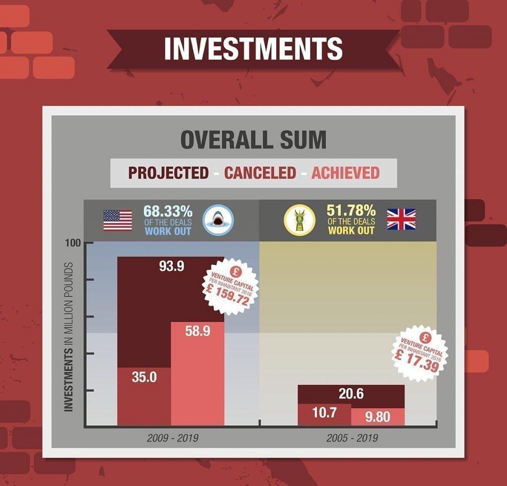 Dragons den stats vs shark tank stats investments