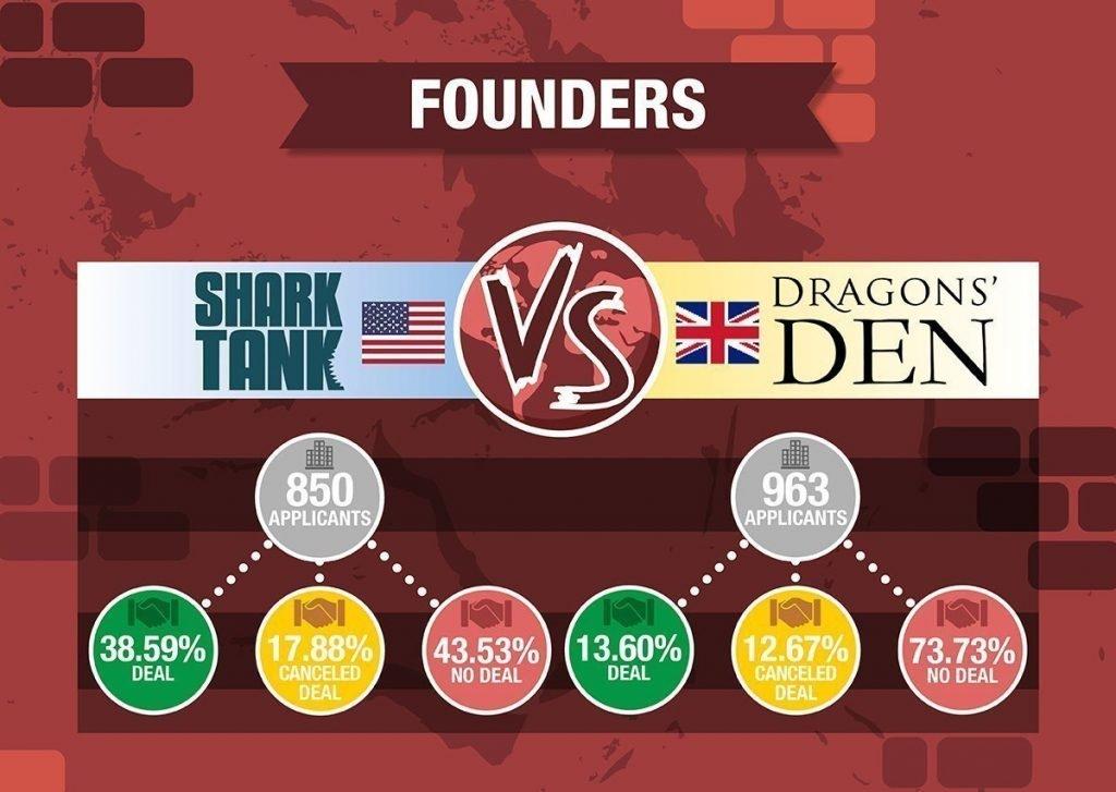 Dragons den stats vs shark tank stats founders