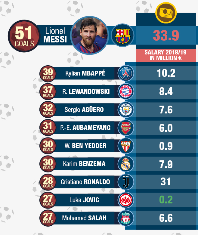 Best salaries football
