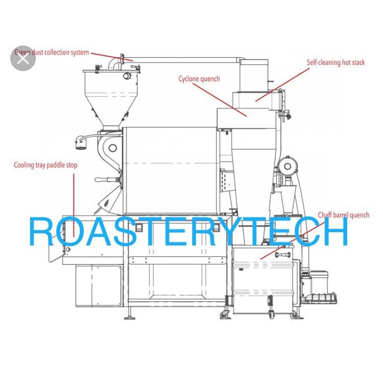 RoasteryTech