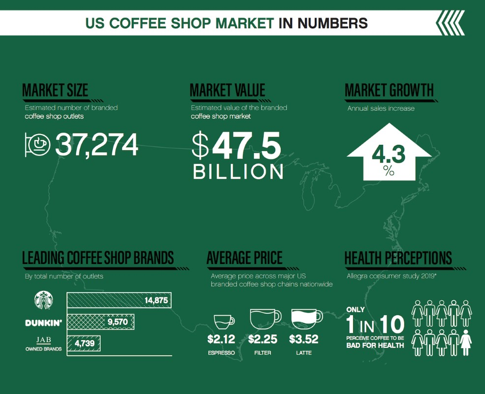 US-Coffee-Shop-market (Medium)