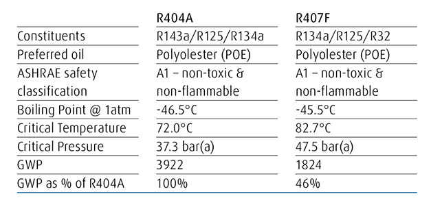 R404A – the alternatives - Cooling Post