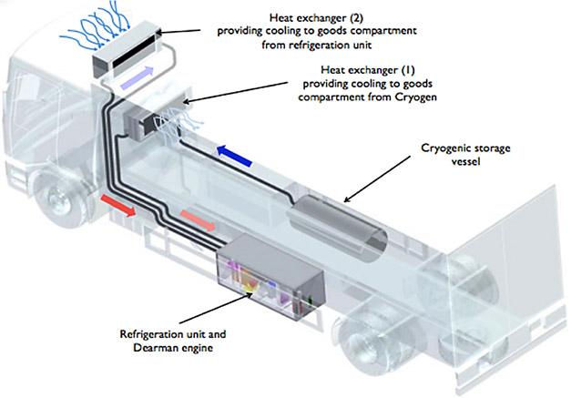 dearman-refrigeration