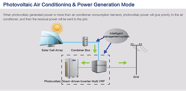 klima therm to sell solar powered vrf cooling post Otto Cycle PV Diagram pv graphic showing operation of vrf system