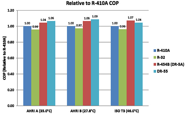 Is DR-55 best option to replace R410A? - Cooling Post