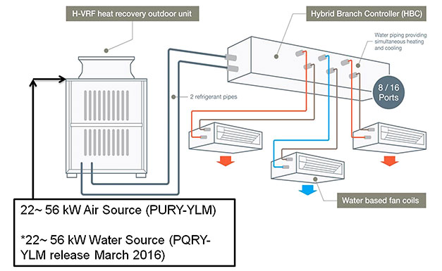Mitsubishi Relaunches Hybrid Vrf Cooling Post