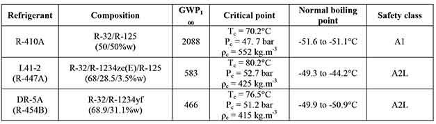 Pardo-Evaluation-of-R410A