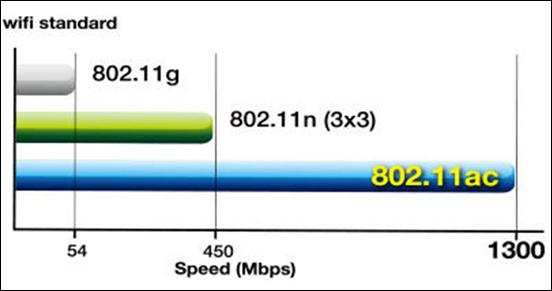 viteza router 802.11ac