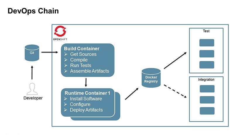 DevOps Approach mit Tools wie OpenShift und Docker (Grafik: CSC)