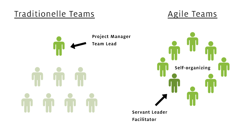 agile-leadership-digi
