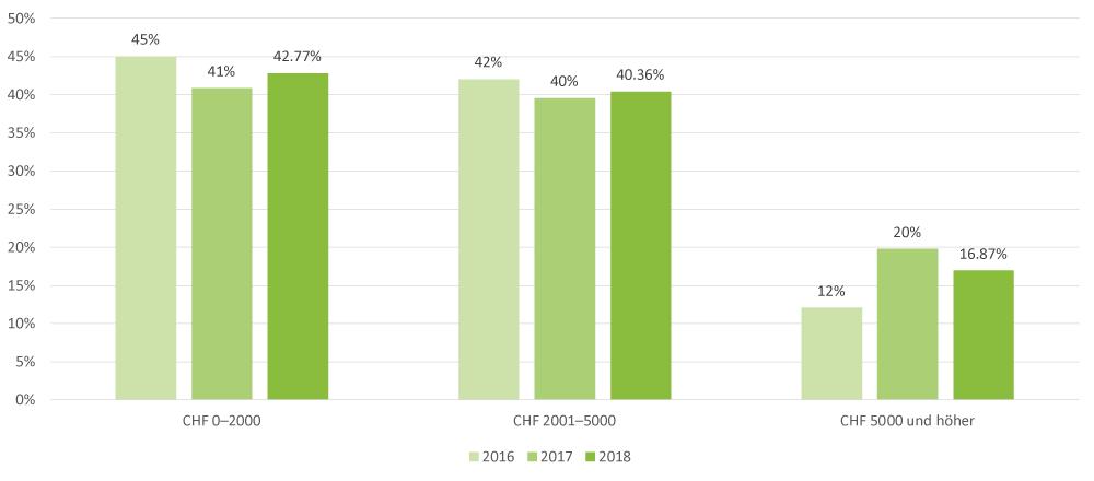 weiterbildungsumfrage-2018-frage-4