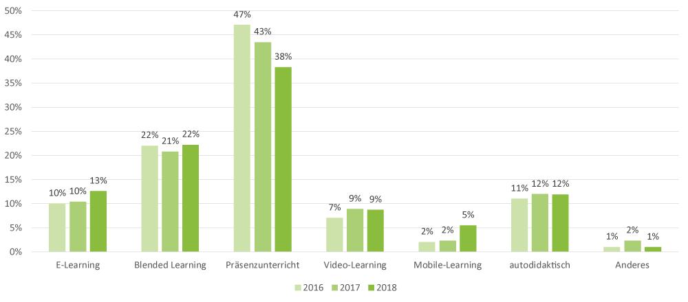 weiterbildungsumfrage-2018-frage-10