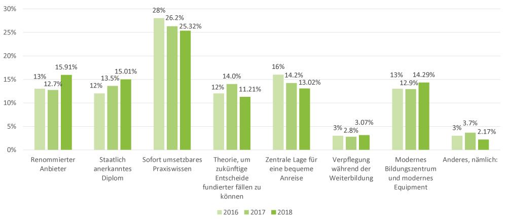 weiterbildungsumfrage-2018-frage-6