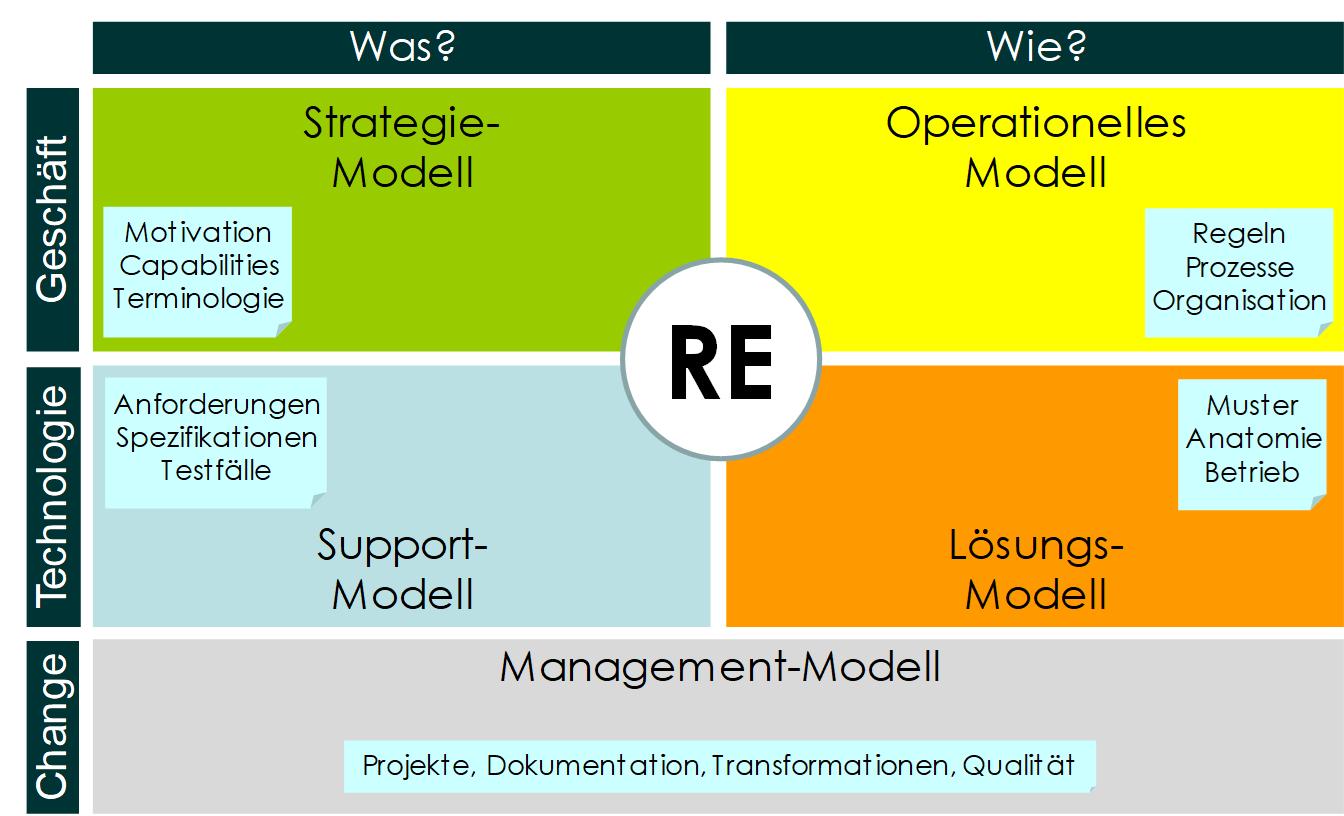Abbildung: Model Driven Enterprise Engineering™