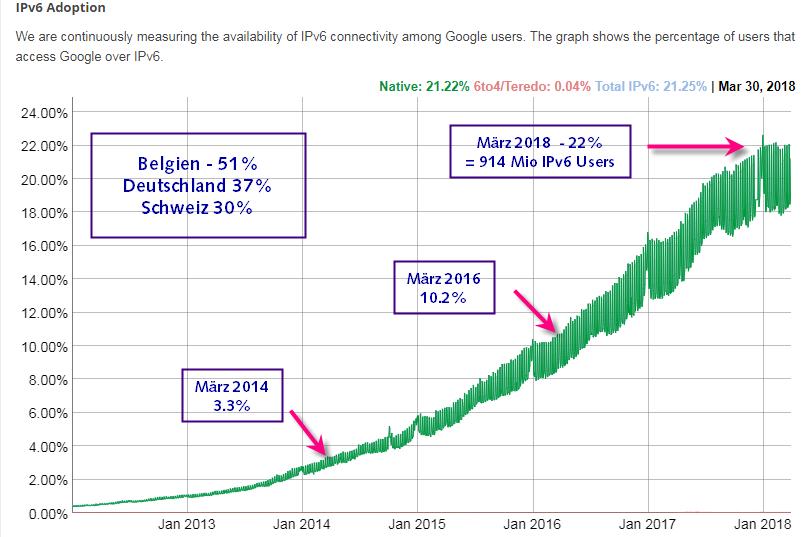 IPV6-Zugriff-auf-Google