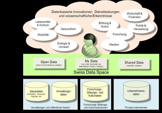 swiss-data-space